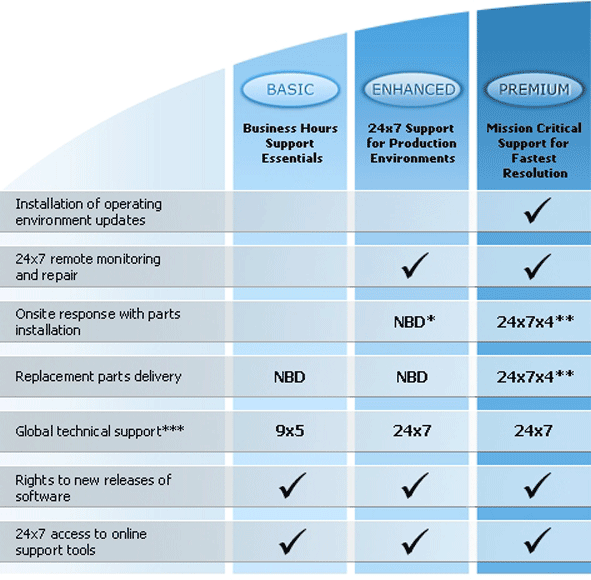 EMC Support Contract Supplier | VS Proactive